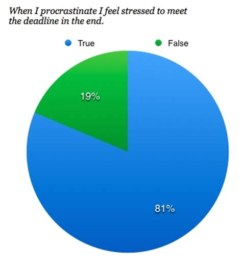 Cause and effect essay stress impact on health care